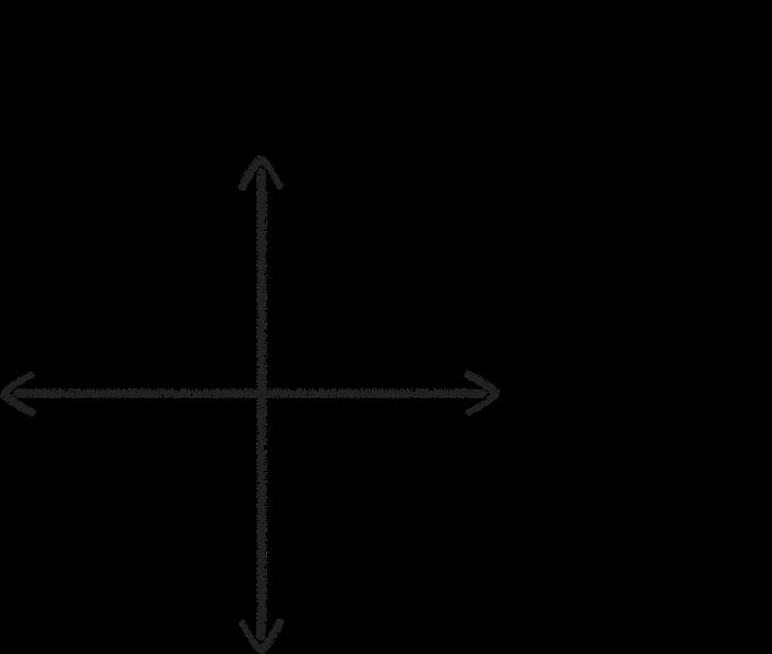 Radical Candor axis