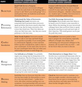 Yin and Yang at meetings chart